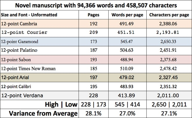 how long is a 250 word essay double spaced A 555-word essay averages two double-spaced pages wordwondering how many pages 250 words  or how long is a 5000 word essay double spaced you could.