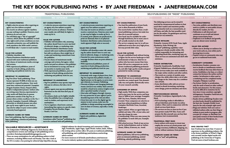 Paths to Publishing… | American Abattoir